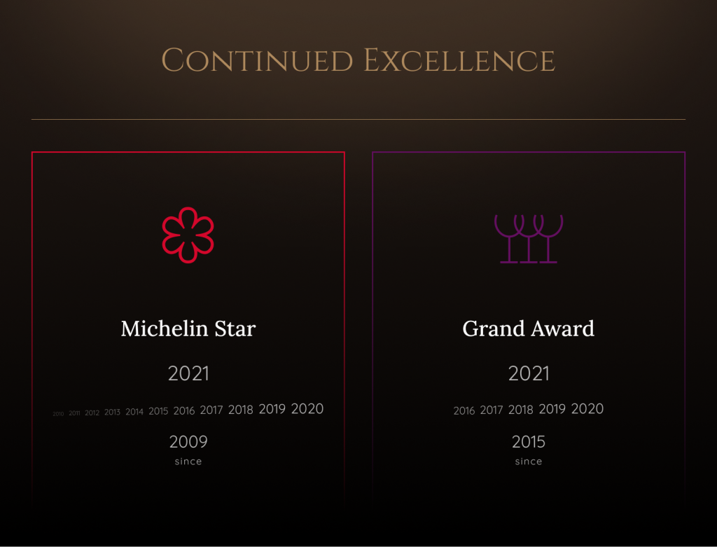 Graphic of Awards with years listed