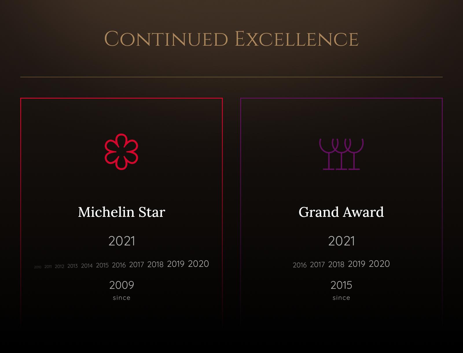 Michelin Star winner since 2009, Grand Award Winner since 2015